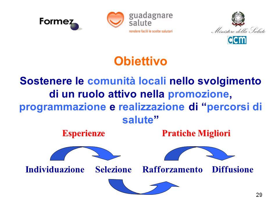 29 Obiettivo Sostenere le comunità locali nello svolgimento di un ruolo attivo nella promozione, programmazione e realizzazione di percorsi di salute