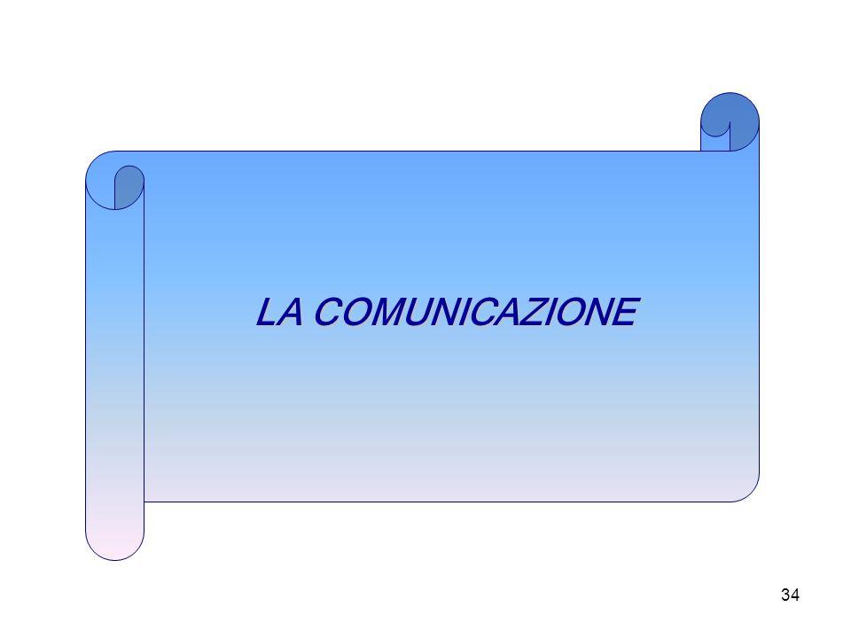 34 LA COMUNICAZIONE