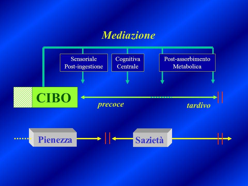 CIBO Sazietà Pienezza Pienezza precoce tardivo Sensoriale Post-ingestione Cognitiva Centrale Post-assorbimento Metabolica Mediazione