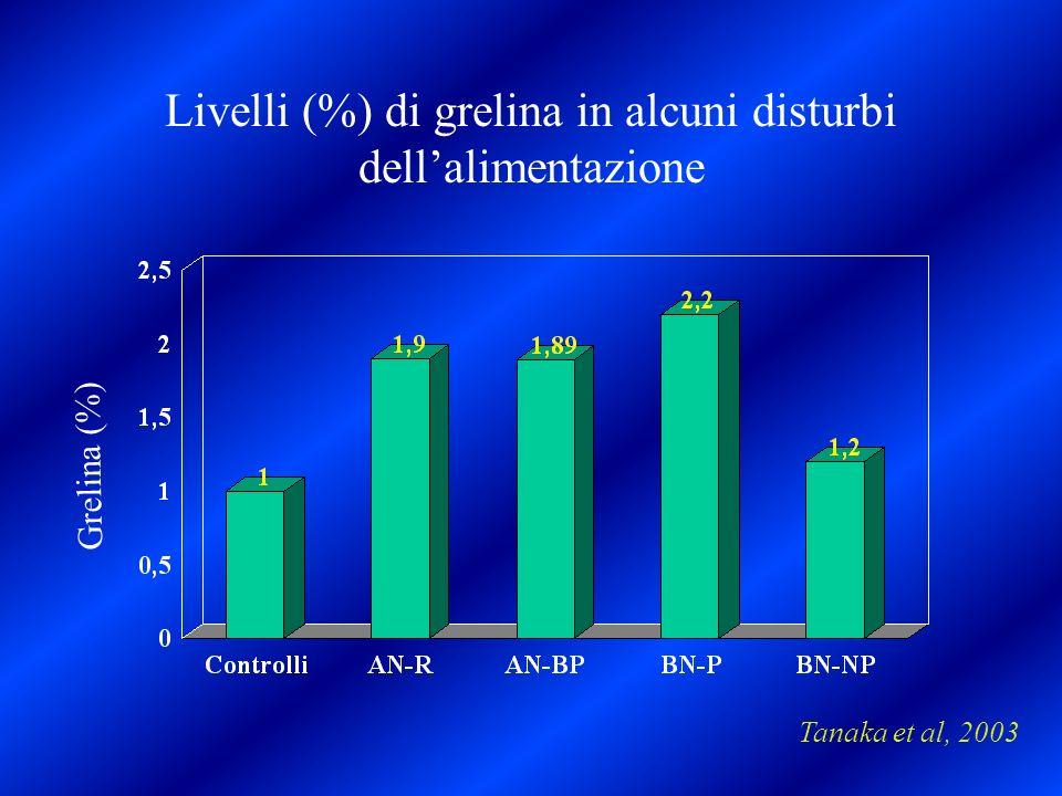 Livelli (%) di grelina in alcuni disturbi dellalimentazione Tanaka et al, 2003 Grelina (%)
