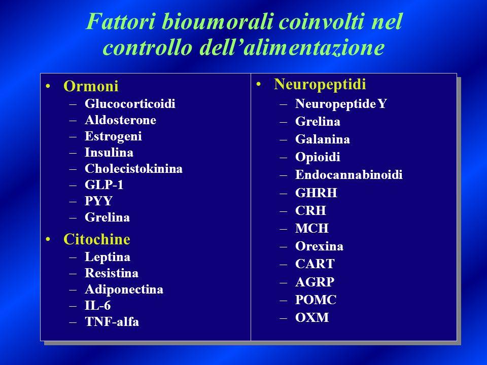 Fattori bioumorali coinvolti nel controllo dellalimentazione Ormoni –Glucocorticoidi –Aldosterone –Estrogeni –Insulina –Cholecistokinina –GLP-1 –PYY –