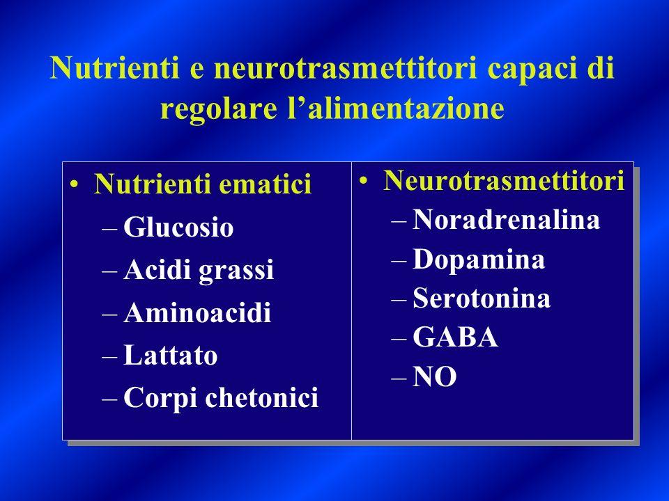 Nutrienti e neurotrasmettitori capaci di regolare lalimentazione Nutrienti ematici –Glucosio –Acidi grassi –Aminoacidi –Lattato –Corpi chetonici Nutri