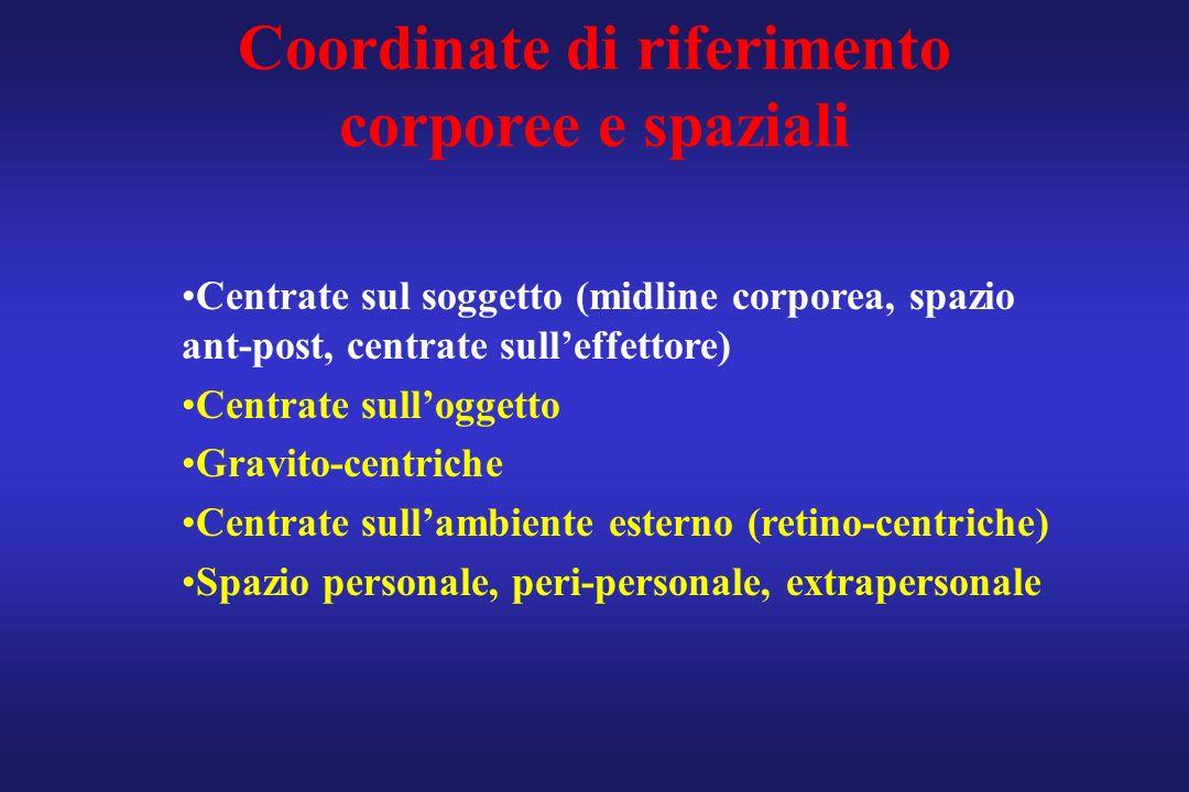 Coordinate di riferimento corporee e spaziali Centrate sul soggetto (midline corporea, spazio ant-post, centrate sulleffettore) Centrate sulloggetto G