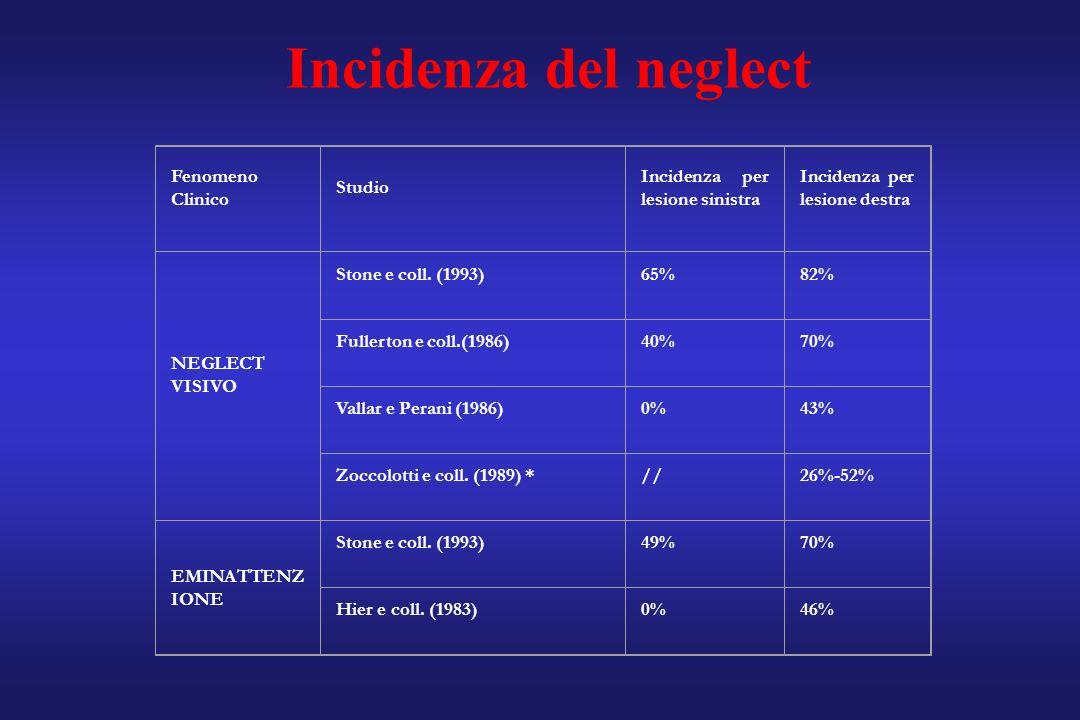 Fenomeno Clinico Studio Incidenza per lesione sinistra Incidenza per lesione destra NEGLECT VISIVO Stone e coll. (1993)65%82% Fullerton e coll.(1986)4