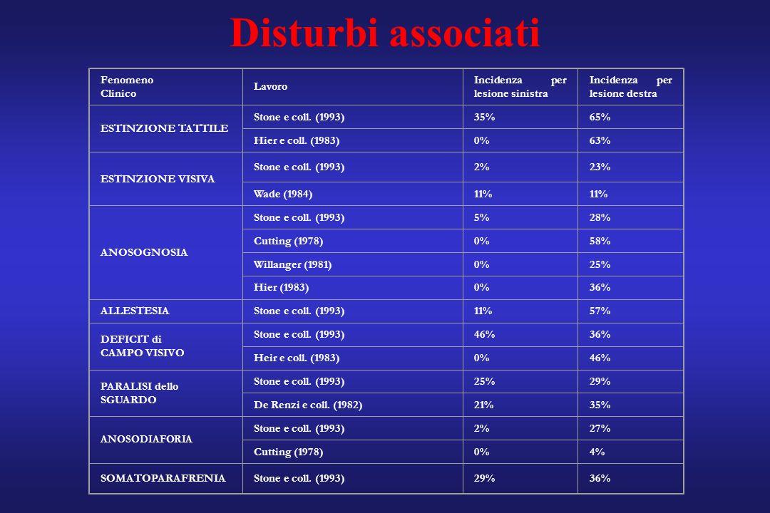 Fenomeno Clinico Lavoro Incidenza per lesione sinistra Incidenza per lesione destra ESTINZIONE TATTILE Stone e coll. (1993)35%65% Hier e coll. (1983)0