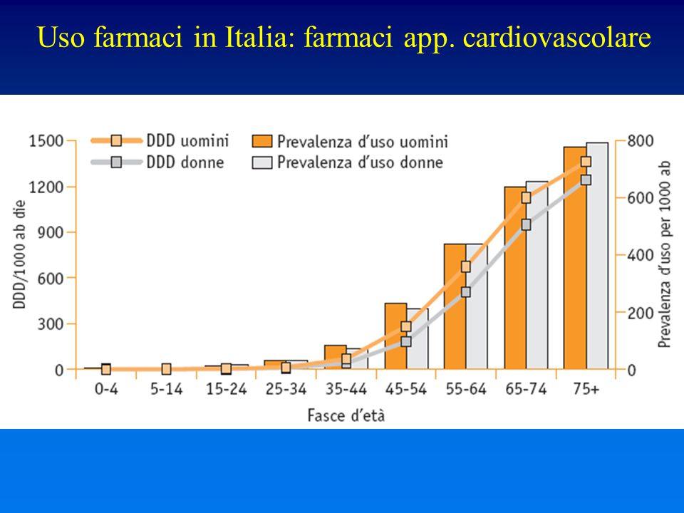 Uso farmaci in Italia: farmaci app. cardiovascolare