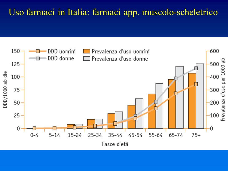 Uso farmaci in Italia: farmaci app. muscolo-scheletrico