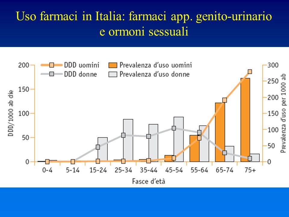 Uso farmaci in Italia: farmaci app. genito-urinario e ormoni sessuali