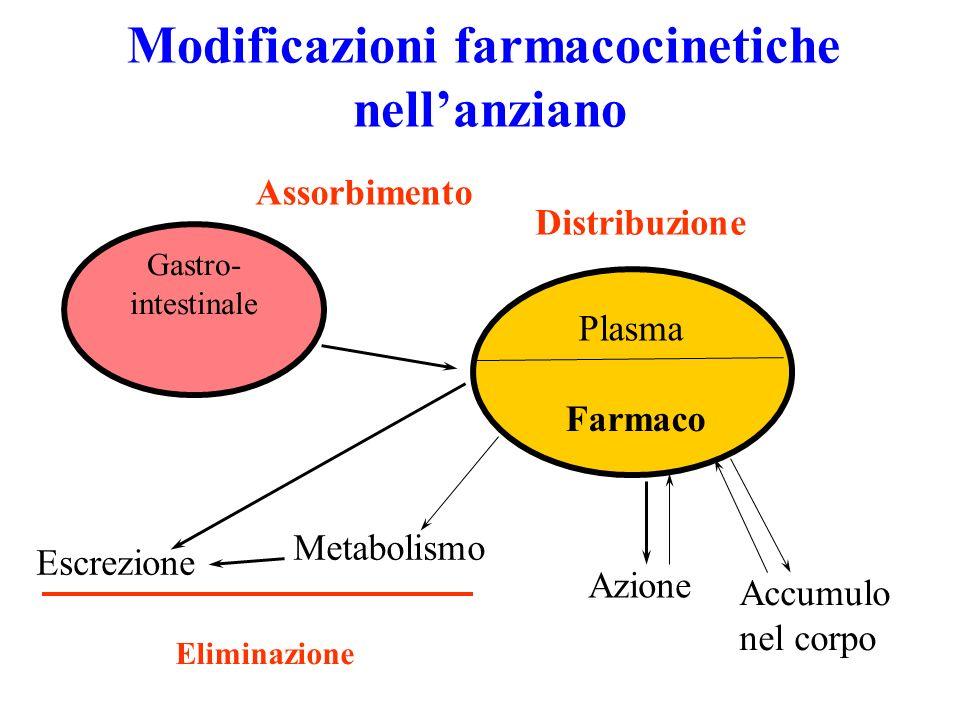 Modificazioni farmacocinetiche nellanziano Gastro- intestinale Assorbimento Distribuzione Metabolismo Escrezione Eliminazione Azione Farmaco Plasma Ac