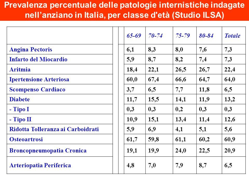 65-6970-7475-7980-84Totale Angina Pectoris6,18,38,07,67,3 Infarto del Miocardio5,98,78,27,47,3 Aritmia18,422,126,526,722,4 Ipertensione Arteriosa60,06