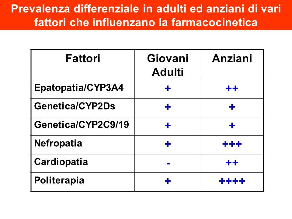 FattoriGiovani Adulti Anziani Epatopatia/CYP3A4 +++ Genetica/CYP2Ds ++ Genetica/CYP2C9/19 ++ Nefropatia ++++ Cardiopatia -++ Politerapia +++++ Prevale