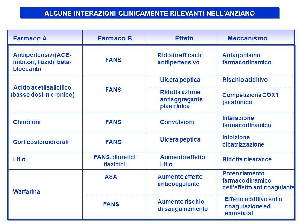 ALCUNE INTERAZIONI CLINICAMENTE RILEVANTI NELLANZIANO Acido acetilsalicilico (basse dosi in cronico) Corticosteroidi orali Litio Warfarina Farmaco AFa