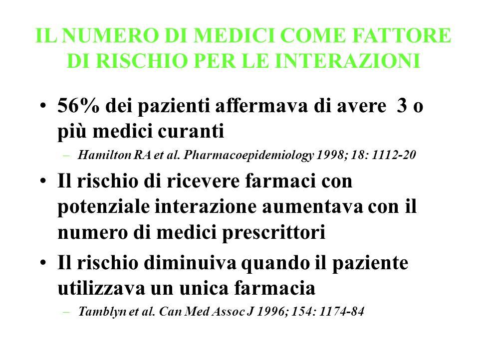 IL NUMERO DI MEDICI COME FATTORE DI RISCHIO PER LE INTERAZIONI 56% dei pazienti affermava di avere 3 o più medici curanti –Hamilton RA et al. Pharmaco