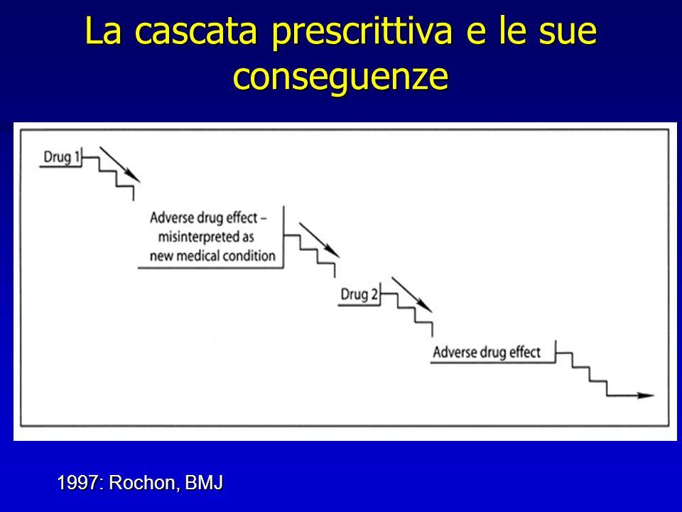 La cascata prescrittiva e le sue conseguenze 1997: Rochon, BMJ