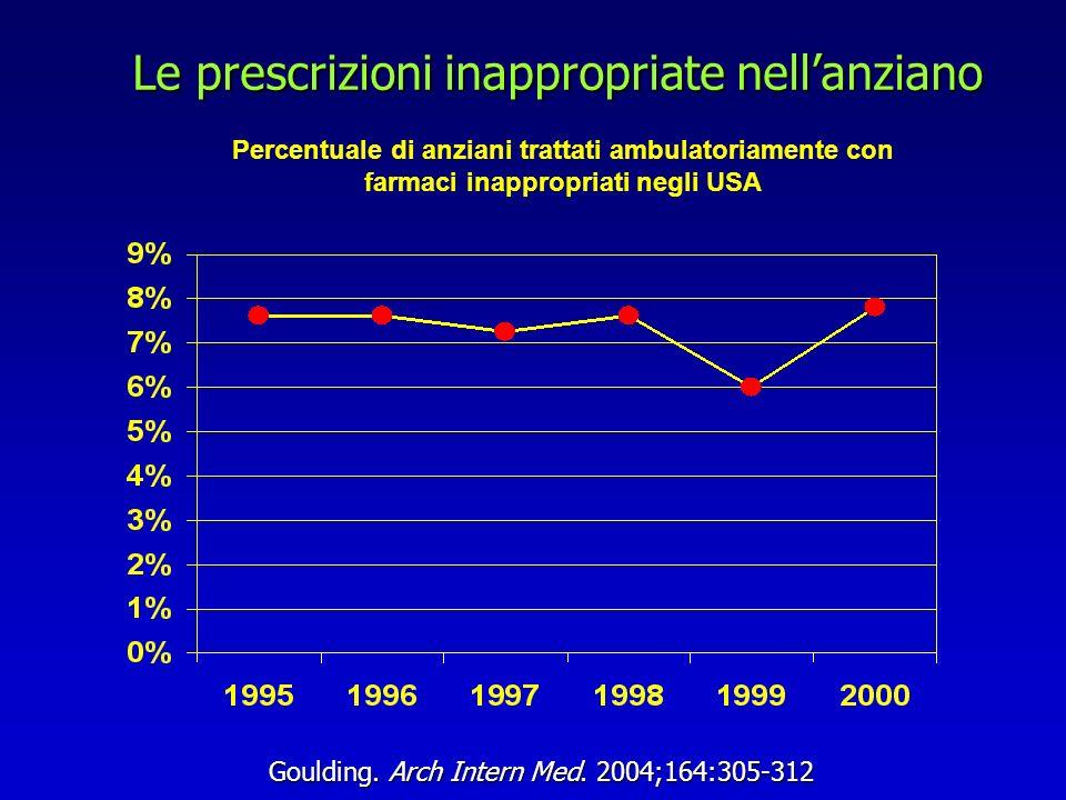 Le prescrizioni inappropriate nellanziano Goulding. Arch Intern Med. 2004;164:305-312 Percentuale di anziani trattati ambulatoriamente con farmaci ina