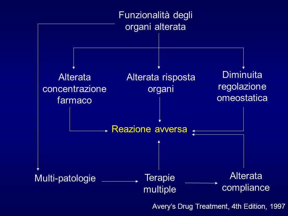 Funzionalità degli organi alterata Alterata concentrazione farmaco Alterata risposta organi Diminuita regolazione omeostatica Reazione avversa Multi-p