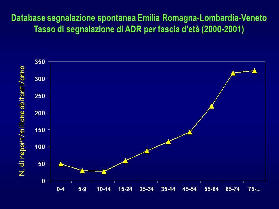 N. di report/milione abitanti/anno Database segnalazione spontanea Emilia Romagna-Lombardia-Veneto Tasso di segnalazione di ADR per fascia detà (2000-