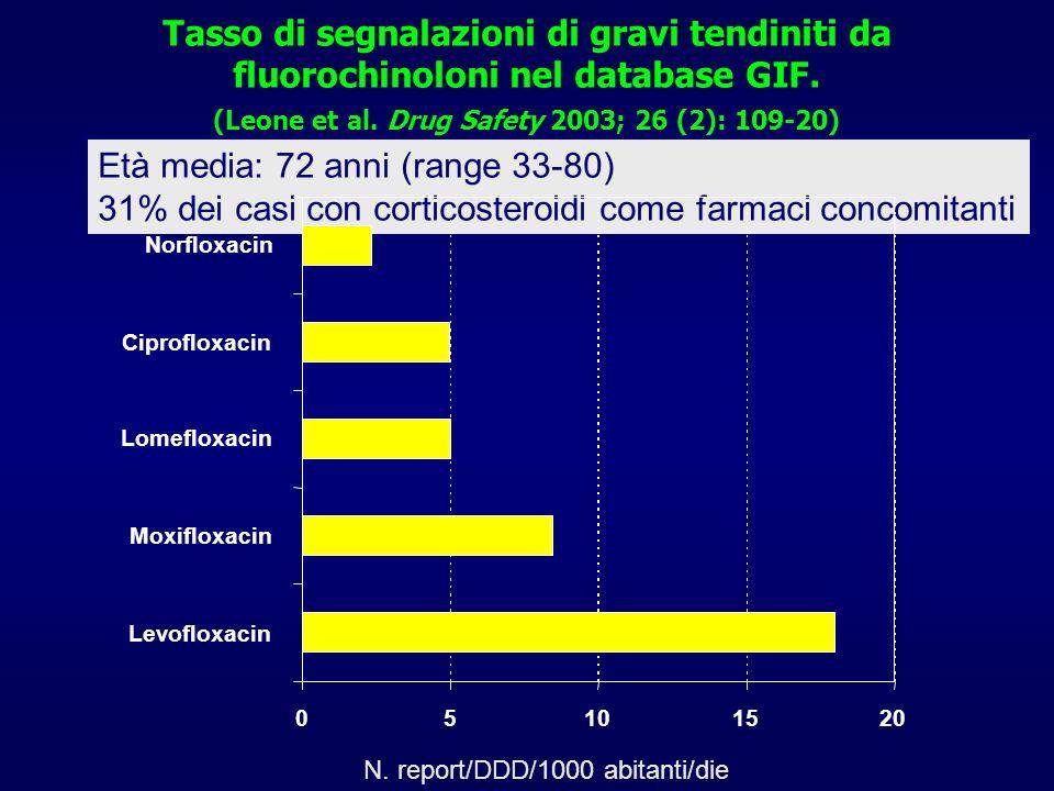 Tasso di segnalazioni di gravi tendiniti da fluorochinoloni nel database GIF. (Leone et al. Drug Safety 2003; 26 (2): 109-20) Età media: 72 anni (rang