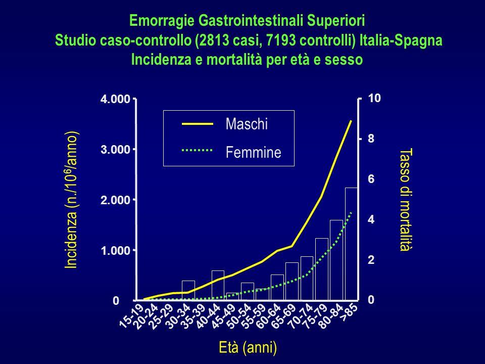 Emorragie Gastrointestinali Superiori Studio caso-controllo (2813 casi, 7193 controlli) Italia-Spagna Incidenza e mortalità per età e sesso 15-1920-24