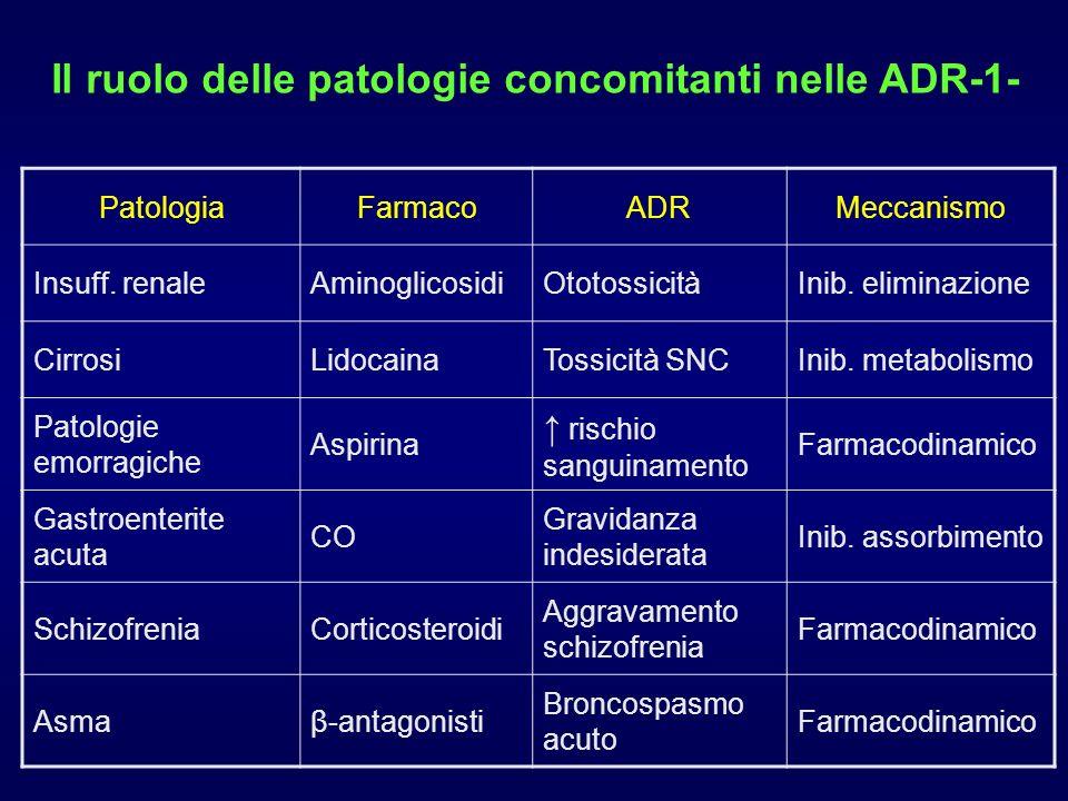 Il ruolo delle patologie concomitanti nelle ADR-1- PatologiaFarmacoADRMeccanismo Insuff. renaleAminoglicosidiOtotossicitàInib. eliminazione CirrosiLid