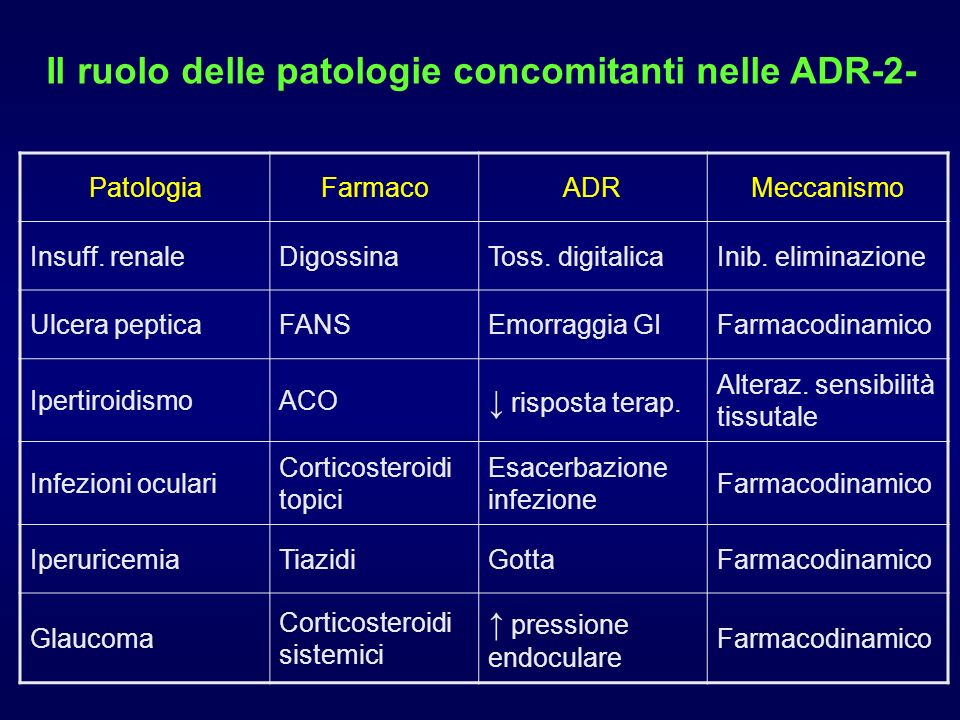 PatologiaFarmacoADRMeccanismo Insuff. renaleDigossinaToss. digitalicaInib. eliminazione Ulcera pepticaFANSEmorraggia GIFarmacodinamico IpertiroidismoA