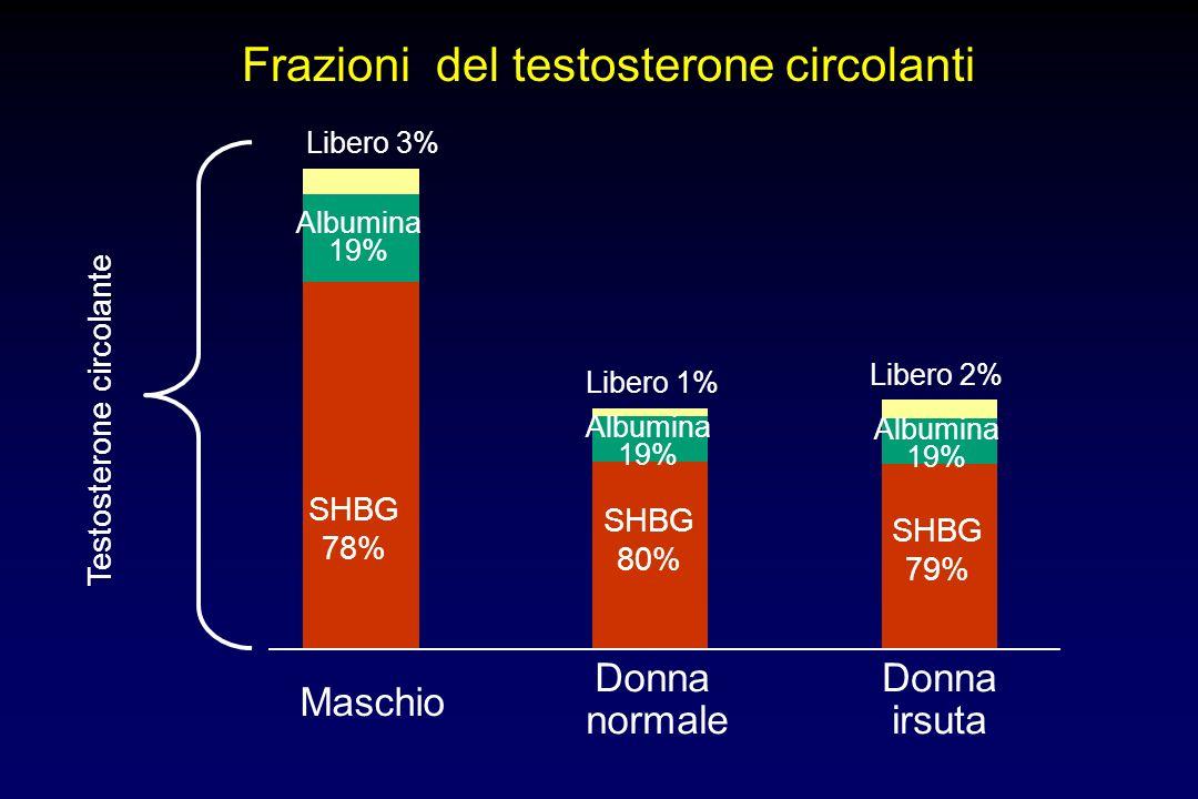 sintesi androgenica DHEA DHEA-S Andro- stenedione Testosterone legame alla SHBG 5 -reduttasi DHT attivazione interazione con il recettore risposta bio