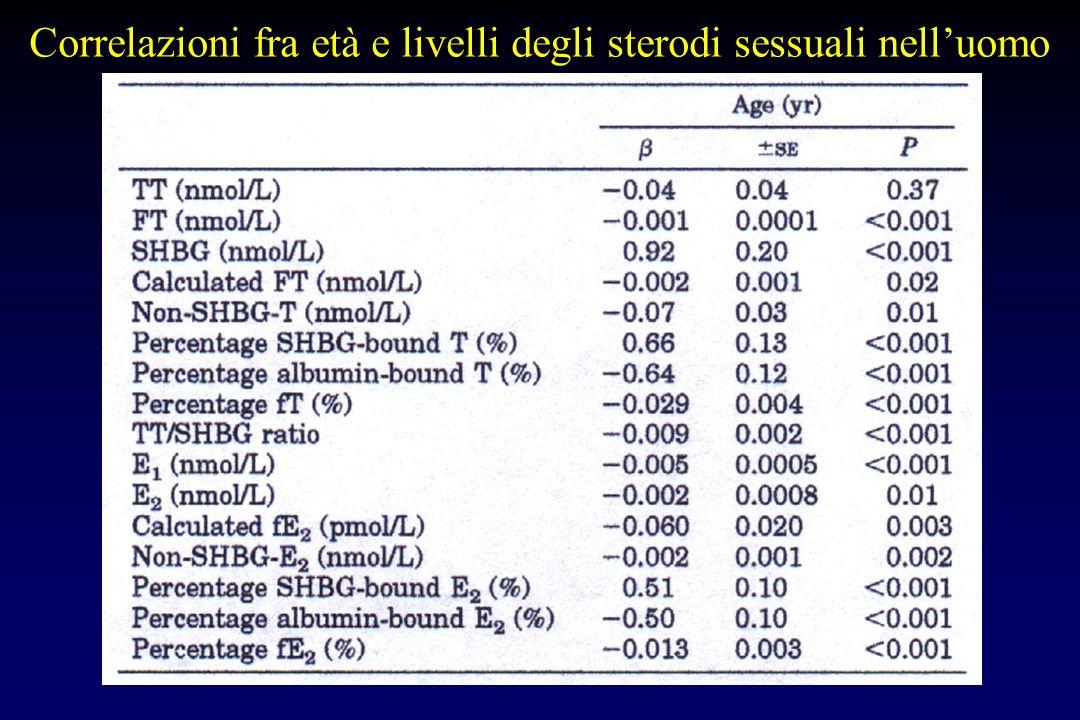 Modificazioni caratteristiche dellandropausa riduzione graduale del testosterone totale e (più marcata) del testosterone libero riduzione SHBG