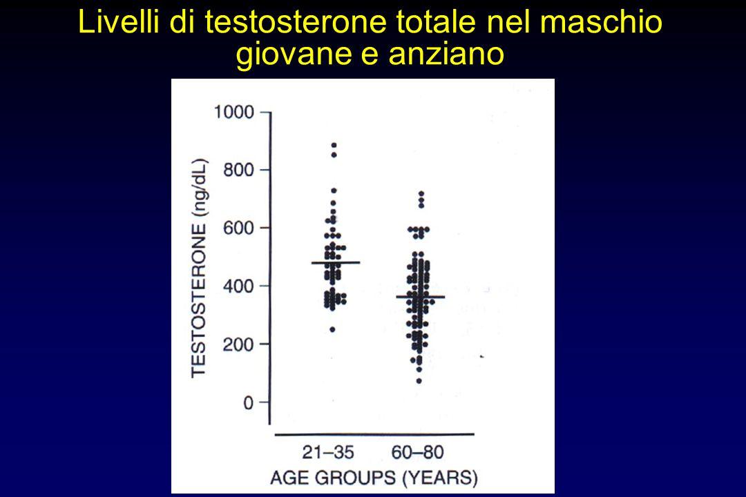 Correlazione fra età e testosterone libero