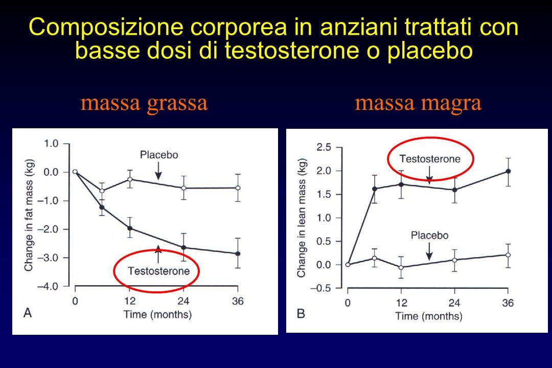 Livelli di testosterone totale in anziani trattati con basse dosi di testosterone o placebo
