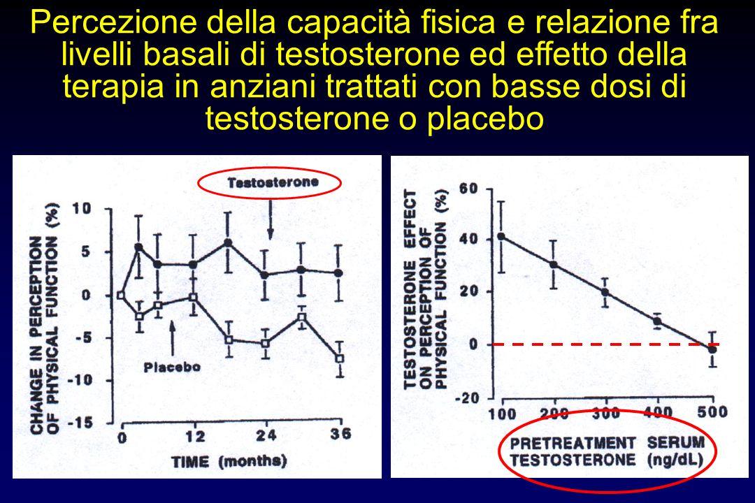 Composizione corporea in anziani trattati con basse dosi di testosterone o placebo massa grassamassa magra