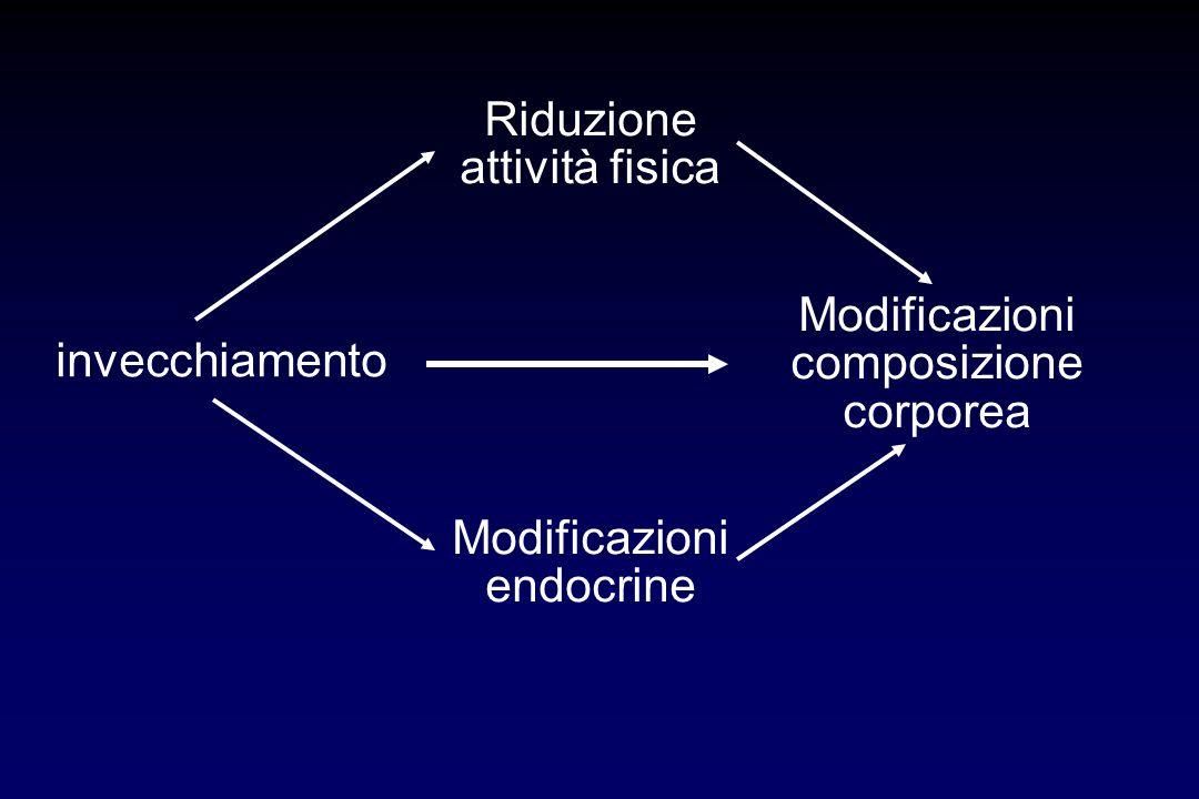 Principali cause di perdita di forza muscolare nellanziano effetti dellinvecchiamento su fibre muscolari e nervose osteoartriti malattie croniche disa