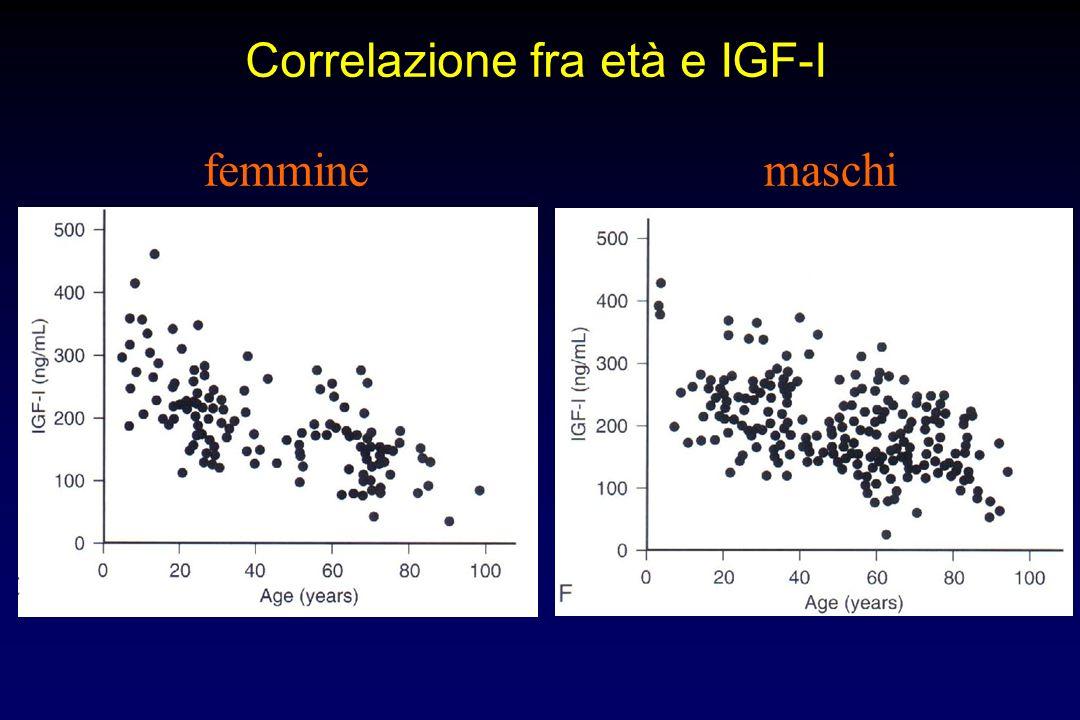 Variazioni dei livelli di GH in età puberale e adulta Secrezione media di GH nelle 24 h (% del valore pre-puberale 0 50 100 150 200 250 Pre- pubertà T