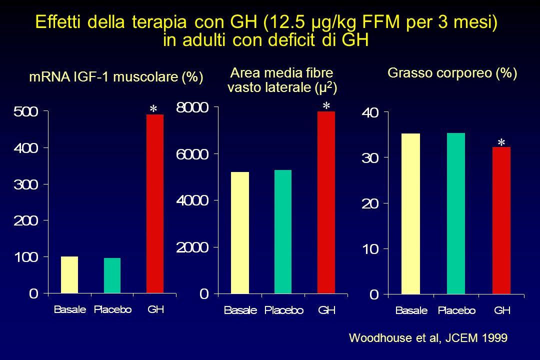 Somiglianze fra effetti dellinvecchiamento e del deficit di GH nelladulto modificazioni composizione corporea -riduzione massa muscolare -aumento mass