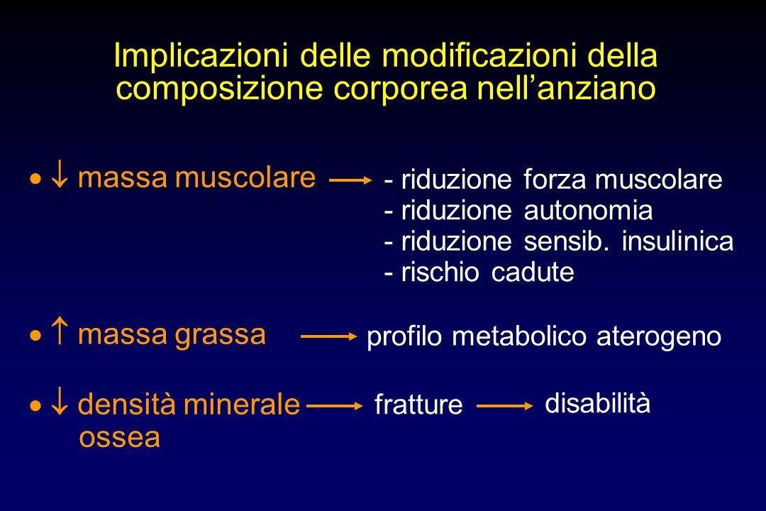 invecchiamento Modificazioni composizione corporea Modificazioni endocrine Riduzione attività fisica