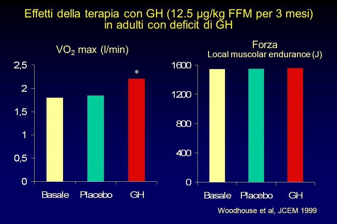 Effetti della terapia con GH (12.5 µg/kg FFM per 3 mesi) in adulti con deficit di GH Woodhouse et al, JCEM 1999 mRNA IGF-1 muscolare (%) * Area media