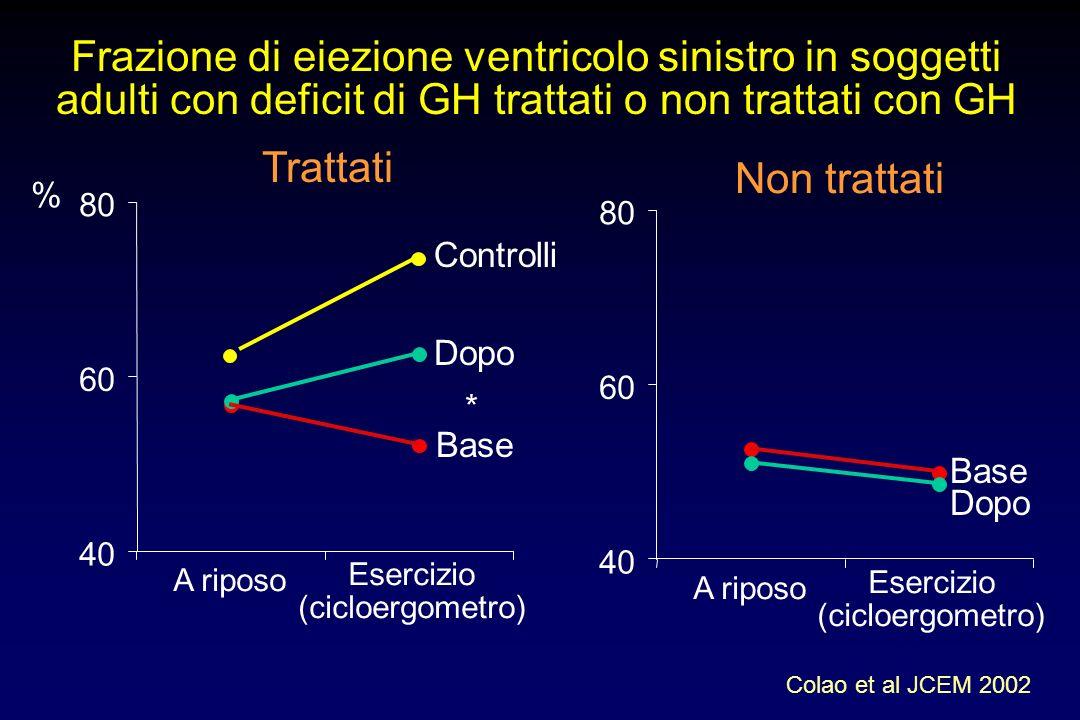 Effetti della terapia con GH (12.5 µg/kg FFM per 3 mesi) in adulti con deficit di GH Woodhouse et al, JCEM 1999 VO 2 max (l/min) Forza Local muscolar