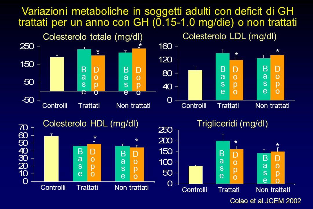 Variazioni nella performance allesercizio in soggetti adulti con deficit di GH trattati o non trattati con GH Colao et al JCEM 2002 ControlliNon tratt