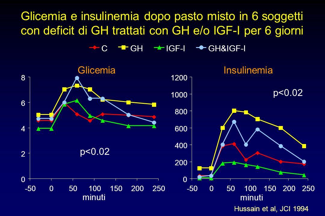 Sensibilità insulinica in 8 pazienti con deficit di GH trattati con GH (1.2 mg/die) e/o IGF-I (17 mg/die) per 6 giorni Hussain et al, JCI 1994 0 1 2 3