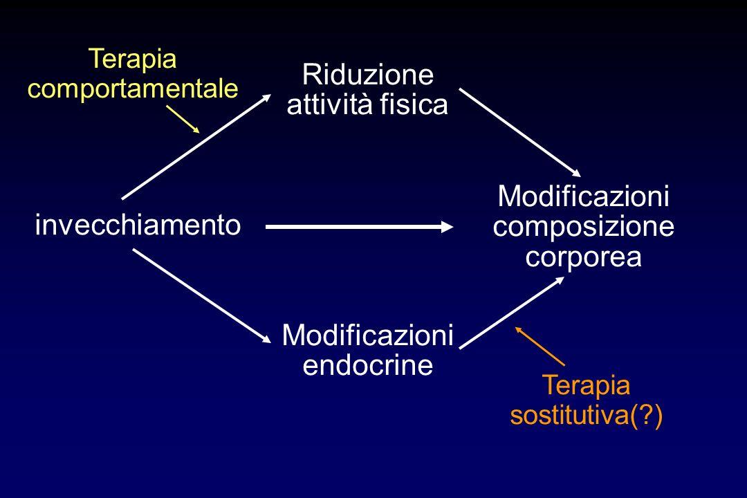 massa muscolare Implicazioni delle modificazioni della composizione corporea nellanziano massa grassa densità minerale ossea fratture profilo metaboli
