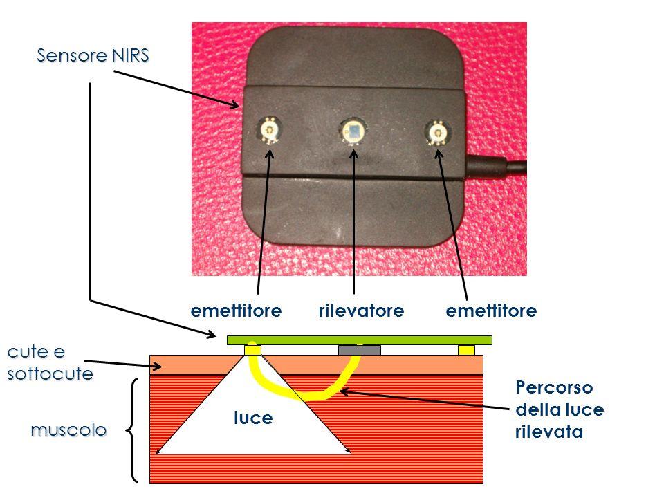 luce Percorso della luce rilevata rilevatoreemettitore Sensore NIRS cute e sottocute muscolo