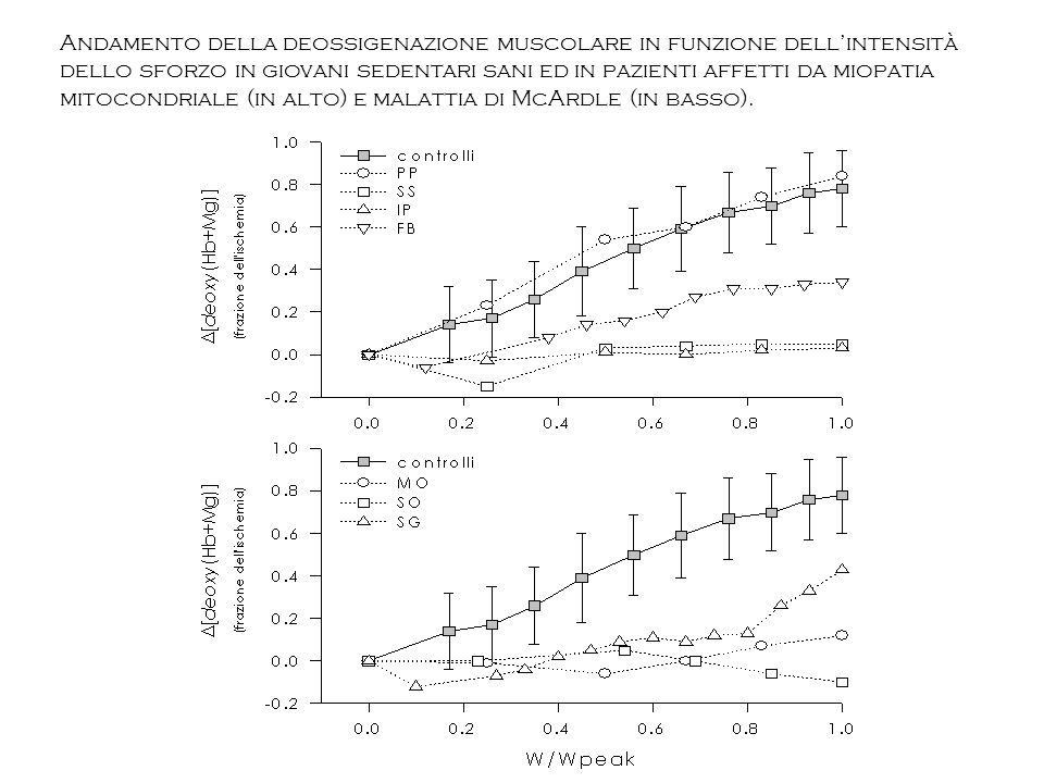 Andamento della deossigenazione muscolare in funzione dellintensità dello sforzo in giovani sedentari sani ed in pazienti affetti da miopatia mitocond