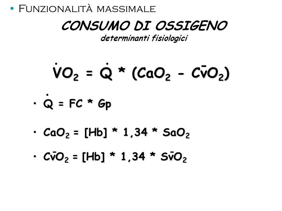 CONSUMO DI OSSIGENO determinanti fisiologici VO 2 = Q * (CaO 2 - CvO 2 ) Q = FC * GpQ = FC * Gp CaO 2 = [Hb] * 1,34 * SaO 2CaO 2 = [Hb] * 1,34 * SaO 2