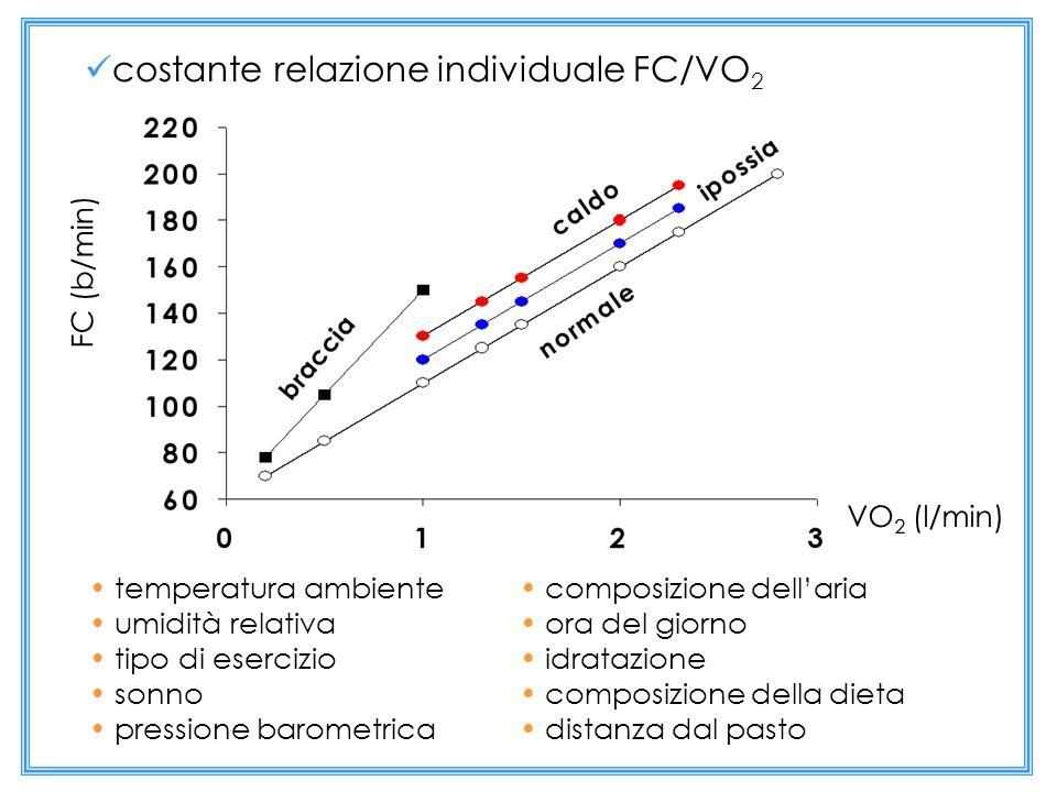FC (b/min) VO 2 (l/min) composizione dellaria ora del giorno idratazione composizione della dieta distanza dal pasto temperatura ambiente umidità rela