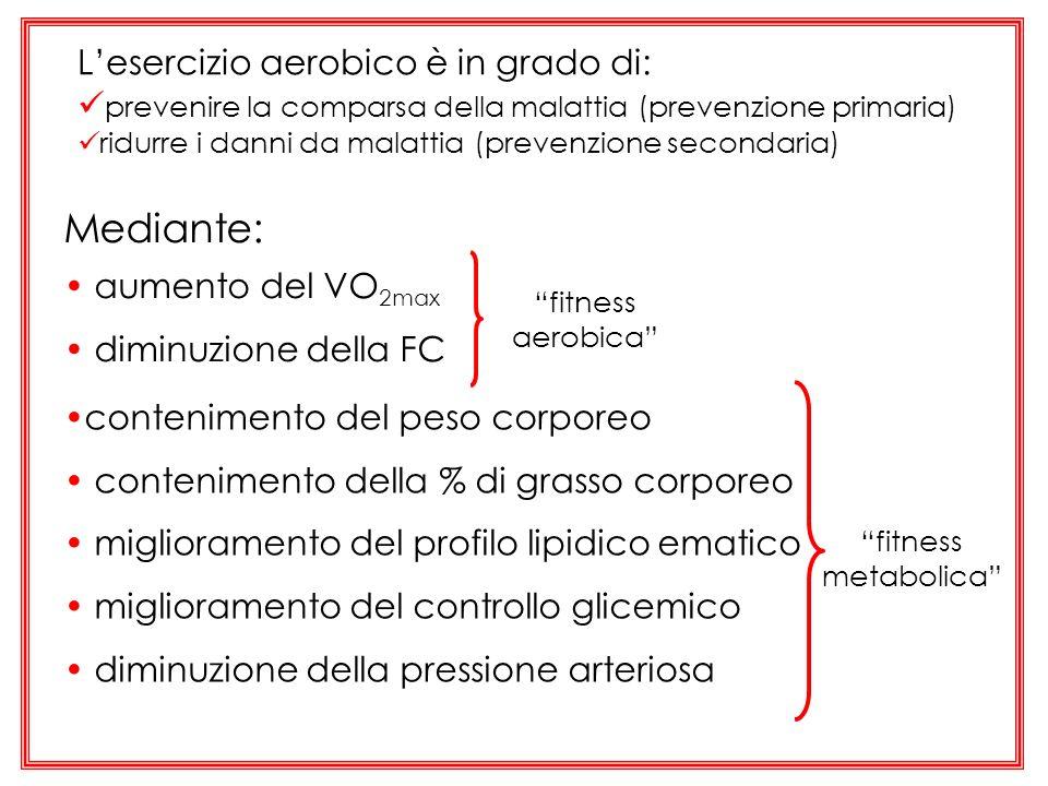 Mediante: aumento del VO 2max diminuzione della FC fitness metabolica fitness aerobica Lesercizio aerobico è in grado di: prevenire la comparsa della
