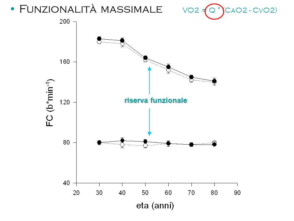 riserva funzionale Funzionalità massimale VO2 = Q * (CaO2 - CvO2)