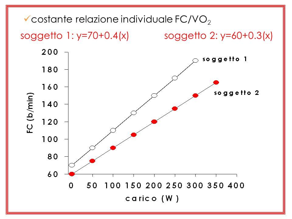 soggetto 1: y=70+0.4(x) soggetto 2: y=60+0.3(x) costante relazione individuale FC/VO 2
