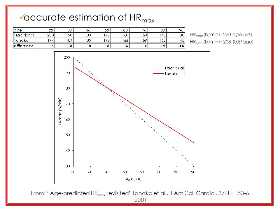 HR max (b/min)=220-age (yrs) HR max (b/min)=208-(0.8*age) accurate estimation of HR max