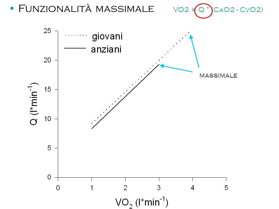 massimale Funzionalità massimale VO2 = Q * (CaO2 - CvO2)