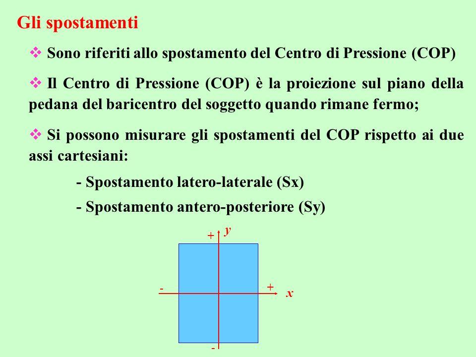 Gli spostamenti Sono riferiti allo spostamento del Centro di Pressione (COP) Il Centro di Pressione (COP) è la proiezione sul piano della pedana del b