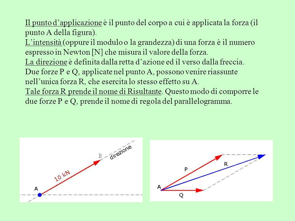 Il punto dapplicazione è il punto del corpo a cui è applicata la forza (il punto A della figura). Lintensità (oppure il modulo o la grandezza) di una